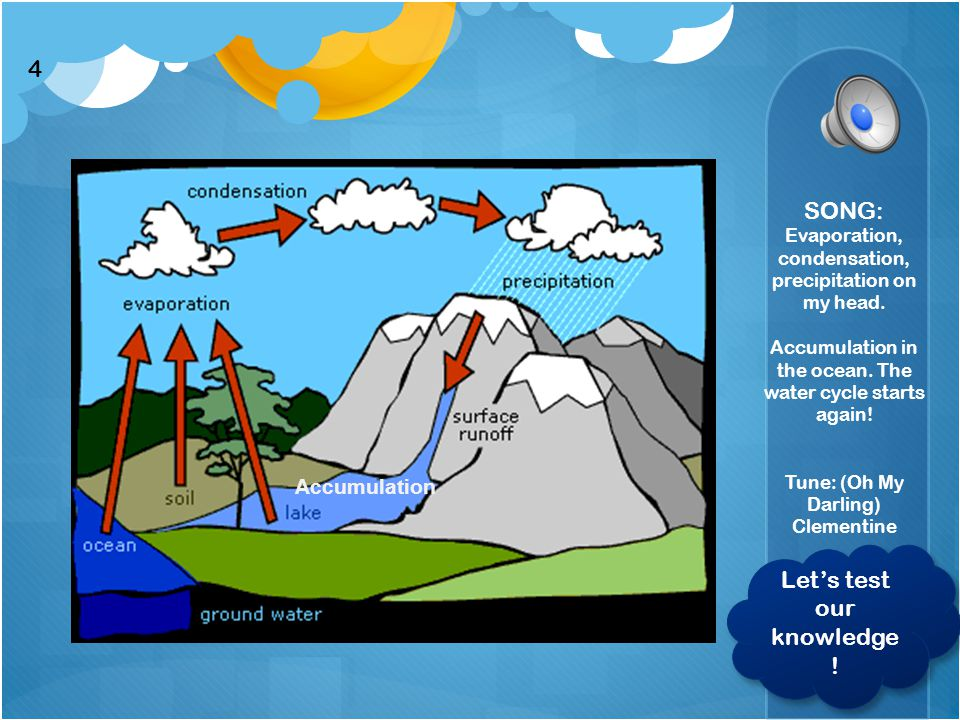 Accumulating clipart water cycle.
