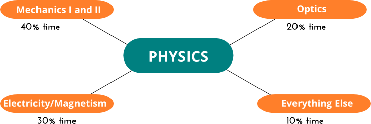 Physics clipart physics subject.